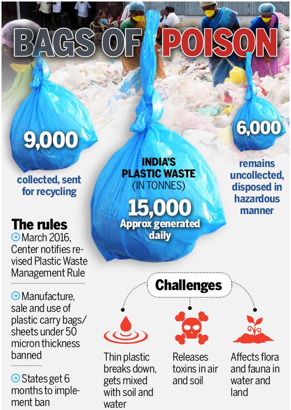 Poisonous Plastics Bags