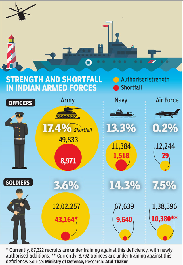 Strenght And Shortfall In Indian Armed Forces