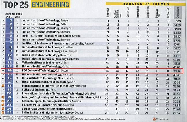 India's Top 25 Best Engineering Colleges