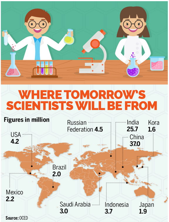 Which Country Will Have The Most Scientists In The Future