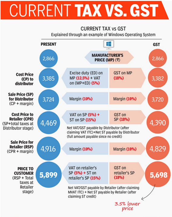 Current Tax Structure Versus GST Example