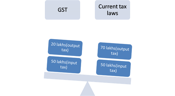 What Is Difference Between Current Taxation And New GST Taxation, How This Impact India