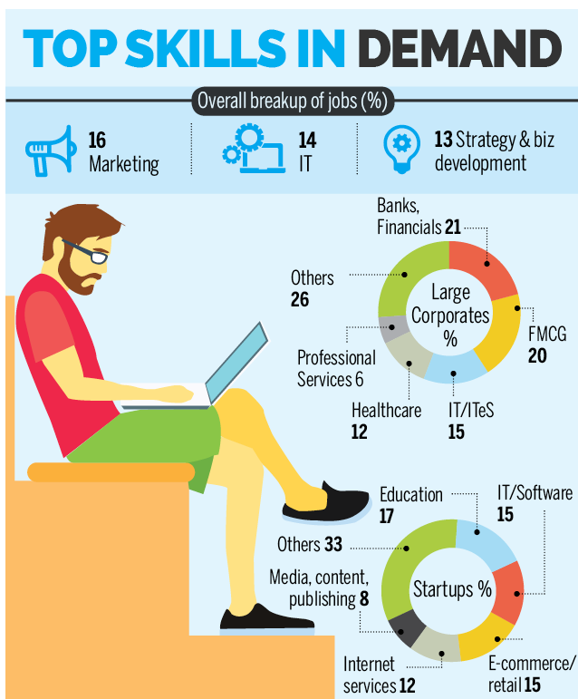 Why Freelancers Are In Great Demand