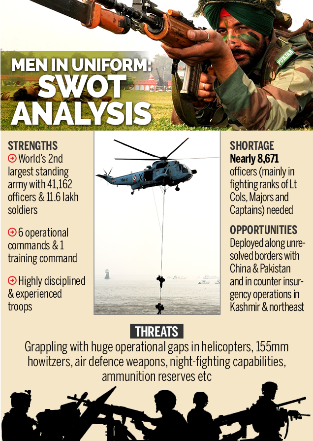 What The Indian Army Has And Needs